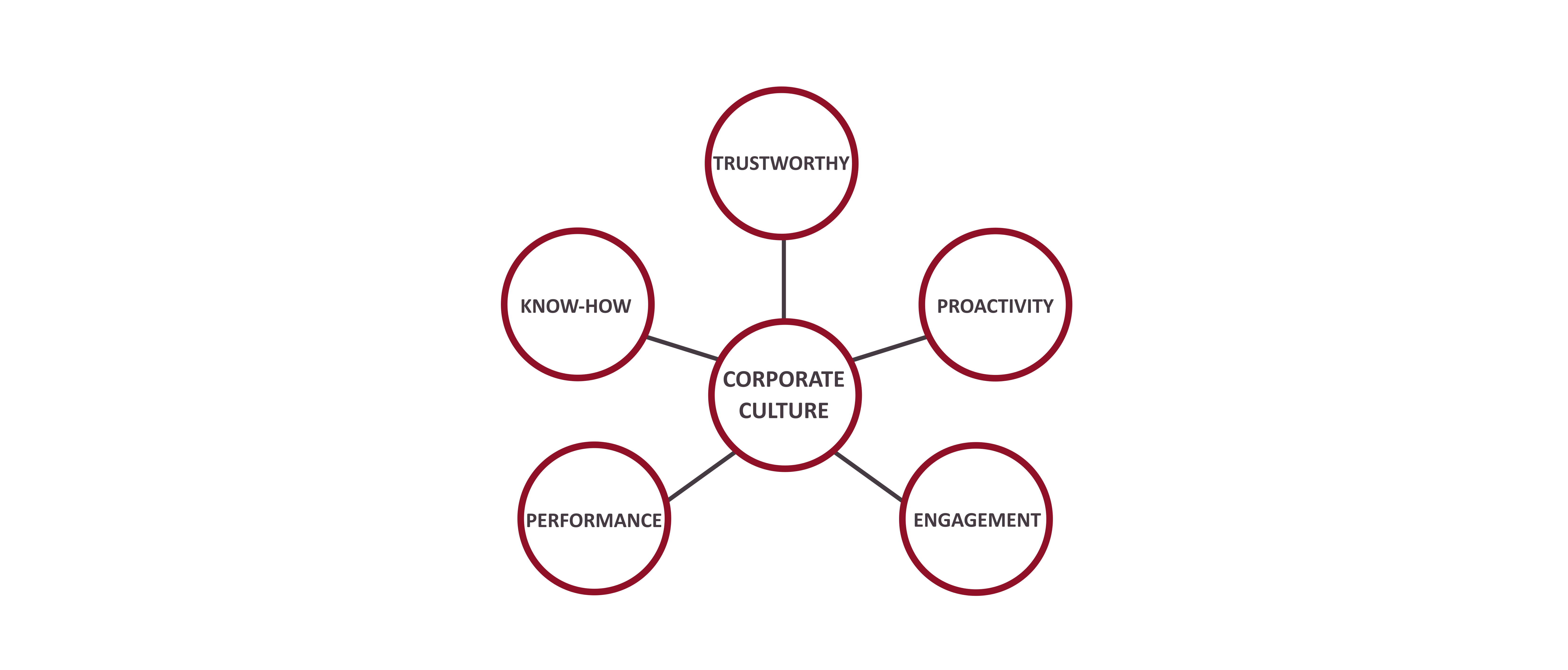 Corporate culture matters. At AXON Soft we believe, empower and encourage people